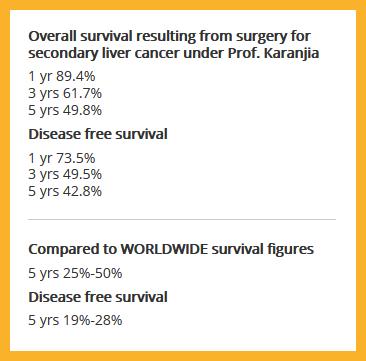 Nariman Karanjia's survival figures